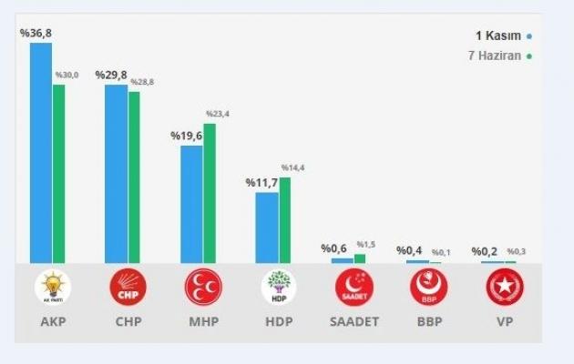 Adana'da 24 Haziran Seçim Sonuçları Belli Oldu