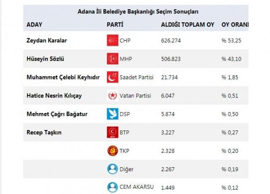 Adana'da Açık Farkla Zafer Zeydan Karalar'ın Oldu
