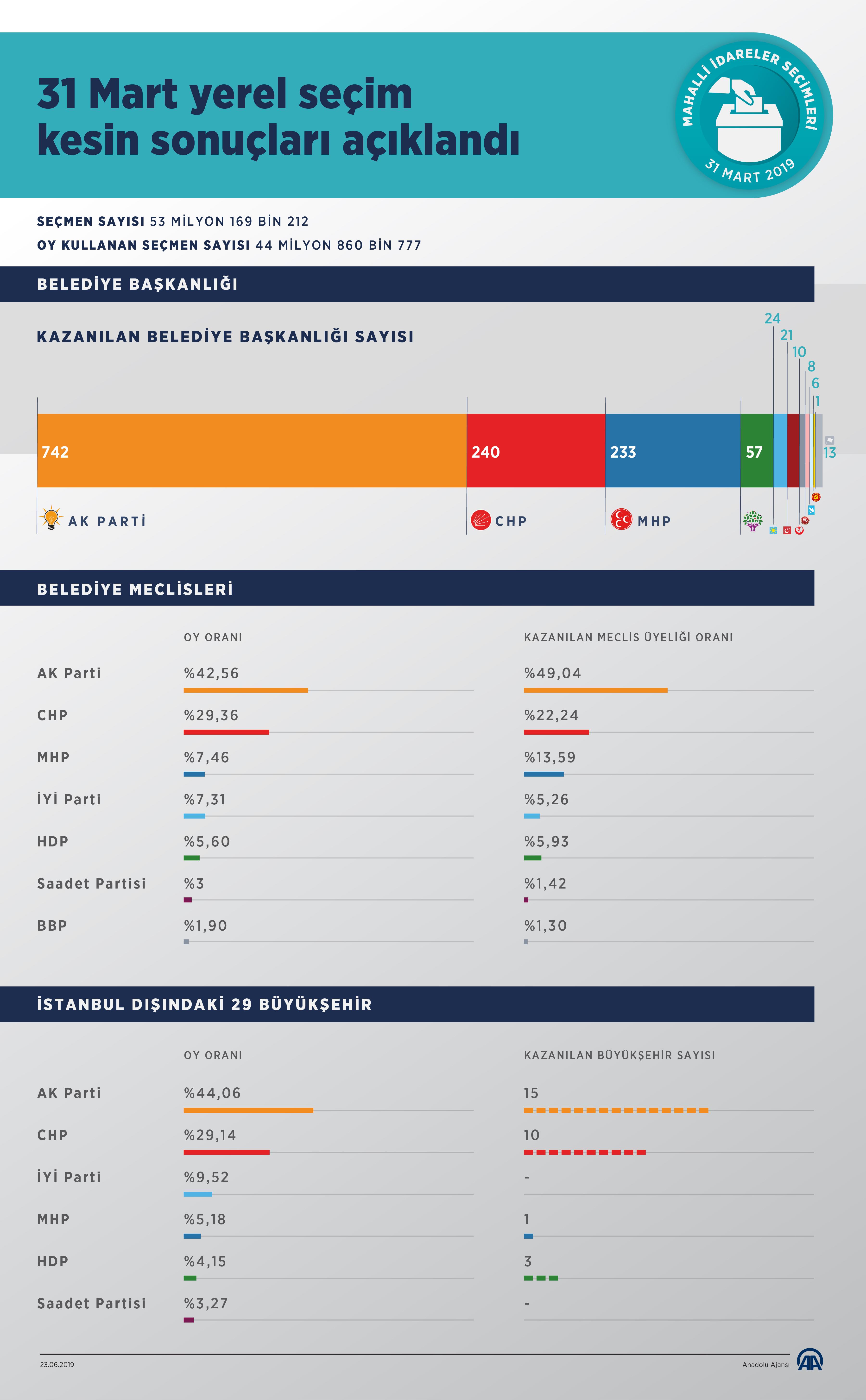 31 Mart Seçimin Kesin Sonuçları Açıklandı