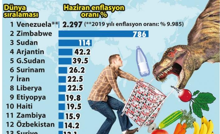Enflasyon Alarm Veriyor