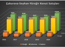 Adana'da konut fiyatları ne kadar artış gösterdi?